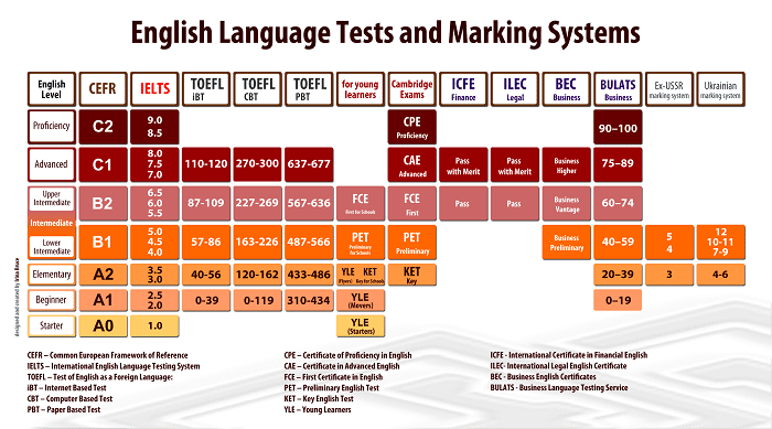 IELTS and English Tests Compare